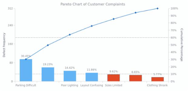 Pareto Charts | AnyChart Gallery | AnyChart