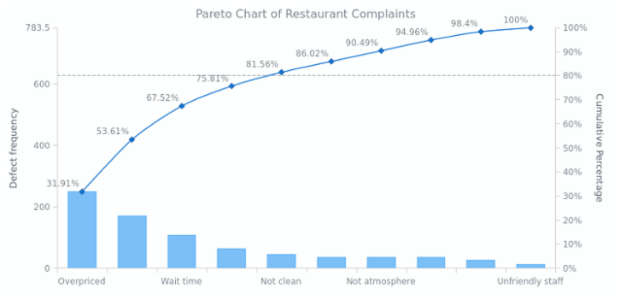 Pareto Chart of Restaurant Complaints | Pareto Charts | AnyChart Gallery | AnyChart