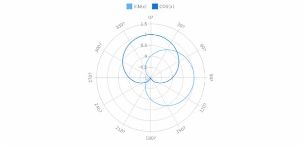 Line Polar Chart   Polar Charts   AnyChart Gallery   AnyChart