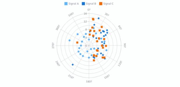 Marker Polar Chart   Polar Charts   AnyChart Gallery   AnyChart