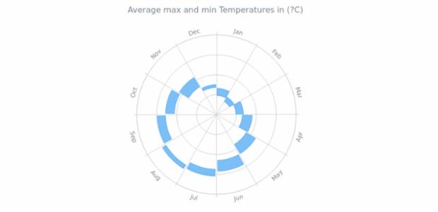 Range Column Polar Chart   Polar Charts   AnyChart Gallery   AnyChart
