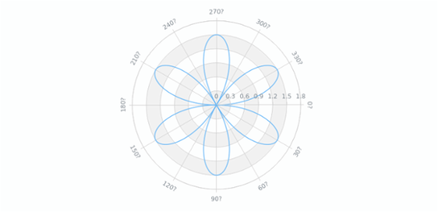 Single Series Polar Chart   Polar Charts   AnyChart Gallery   AnyChart