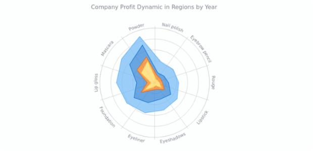 Stacked Polygon Polar Chart   Polar Charts   AnyChart Gallery   AnyChart