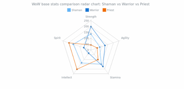 Radar Chart with three Line Series | Radar Charts (Spiderweb) | AnyChart Gallery | AnyChart