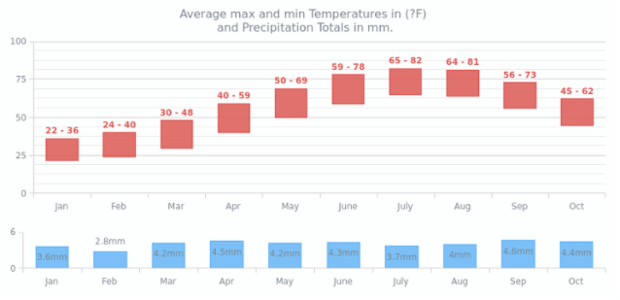 Climate Data | Range Charts | AnyChart Gallery | AnyChart