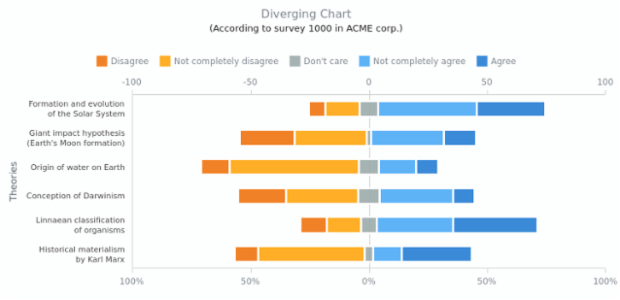 Diverging Bar Chart | Range Charts | AnyChart Gallery | AnyChart