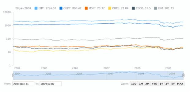 Multi-Series Spline Chart | Stock Chart Types | AnyStock Gallery | AnyChart