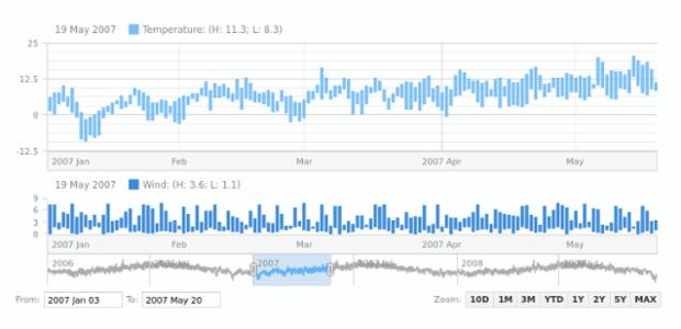 Range Column Chart | Stock Chart Types | AnyStock Gallery | AnyChart