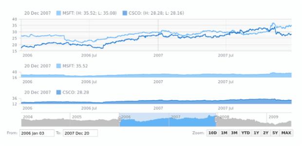 Range Spline Area Chart | Stock Chart Types | AnyStock Gallery | AnyChart