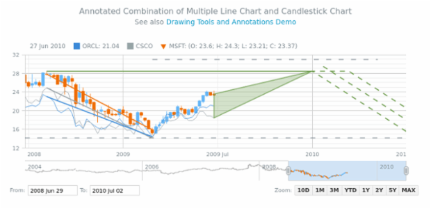 Annotated Combination of Multiple Line Chart and Candlestick Chart | Stock Drawing Annotations | AnyStock Gallery | AnyChart