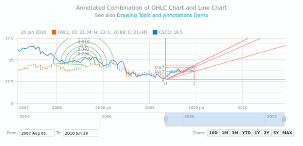 Annotated Combination of OHLC Chart and Line Chart | Stock Drawing Annotations | AnyStock Gallery | AnyChart