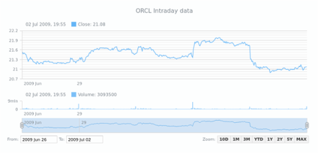 Showing Intraday Data | Stock General Features | AnyStock Gallery | AnyChart