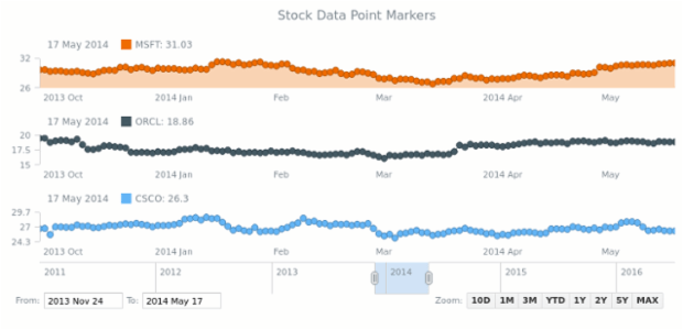 Stock Data Point Markers | Stock General Features | AnyStock Gallery | AnyChart