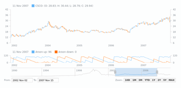 Aroon Indicator | Stock Technical Indicators | AnyStock Gallery | AnyChart