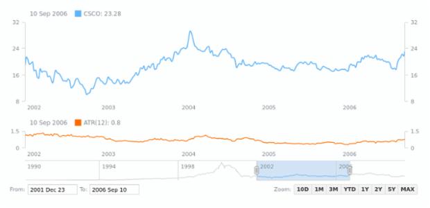 Average True Range (ATR) | Stock Technical Indicators | AnyStock Gallery | AnyChart