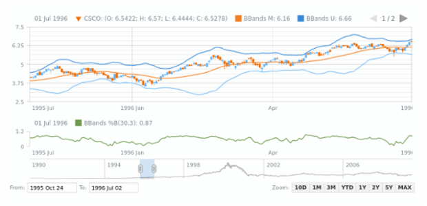 Bollinger Bands B (BBands B) | Stock Technical Indicators | AnyStock Gallery | AnyChart