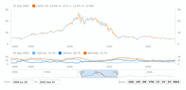 Directional Movement Index (DMI) | Stock Technical Indicators | AnyStock Gallery | AnyChart