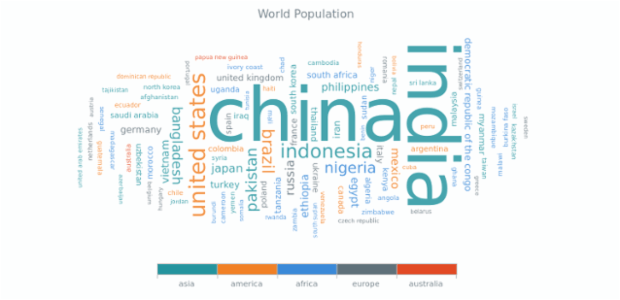 Tag Cloud | AnyChart Gallery | AnyChart