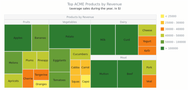 ACME Products by Revenue | Tree Map Charts | AnyChart Gallery | AnyChart