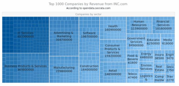 Top 1000 Companies | Tree Map Charts | AnyChart Gallery | AnyChart