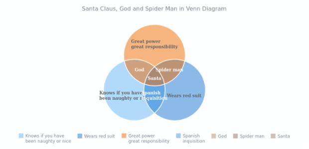 venn diagram santa claus god and spider man in venn chart santa claus, god and spider man in venn chart venn diagram man diagram at gsmx.co