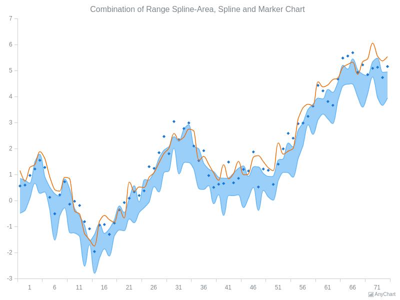 Combined Charts | AnyChart Gallery | AnyChart