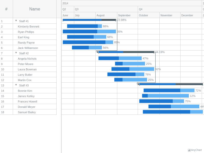 Gantt Working With Data | AnyGantt Gallery | AnyChart