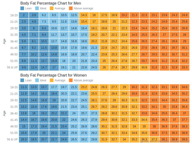 Body Fat Charts Heat Map Charts Anychart Gallery