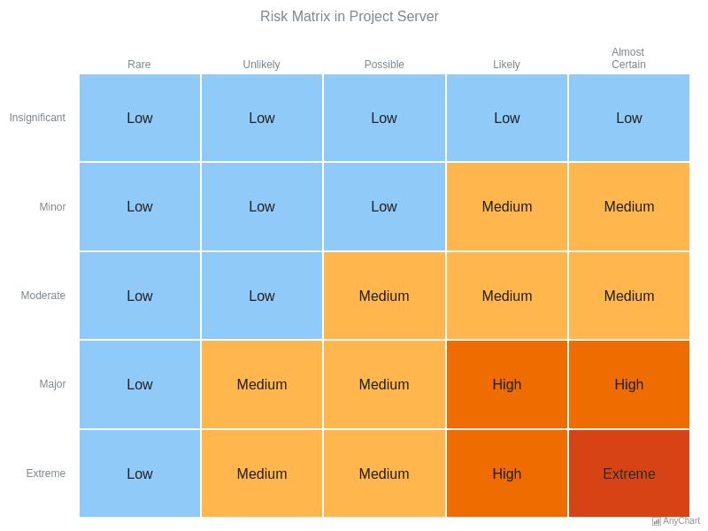 Heat Map Charts | AnyChart Gallery | AnyChart