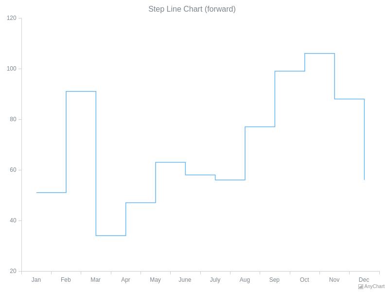 Step-Line Chart (forward)   Line Charts   AnyChart Gallery   AnyChart