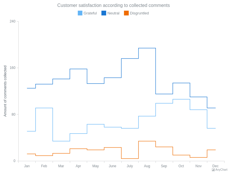 Step-Line Chart   Line Charts   AnyChart Gallery   AnyChart
