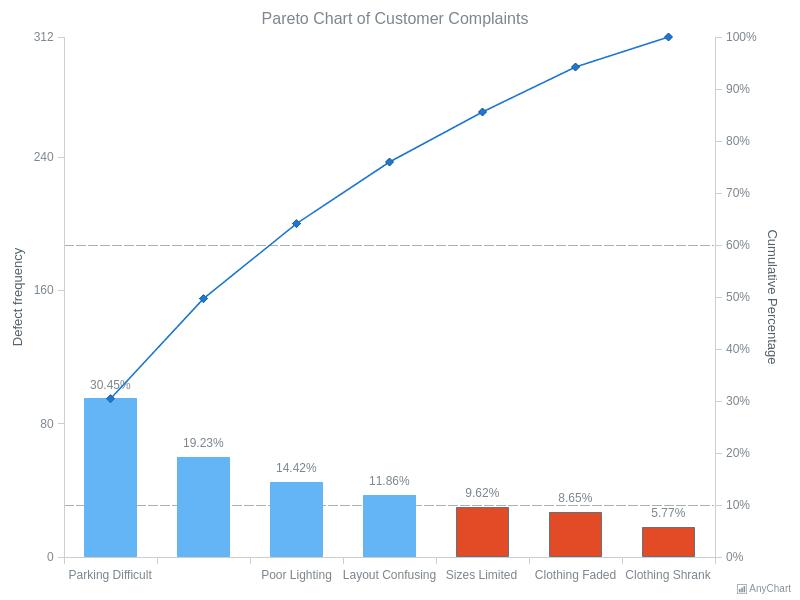 Pareto Chart of Customer Complaints | Pareto Charts | AnyChart Gallery | AnyChart
