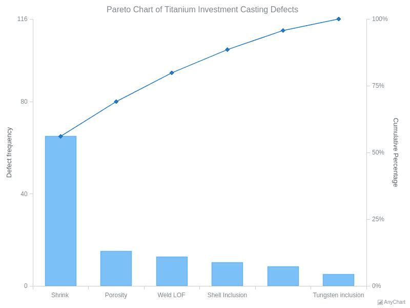 Pareto Chart of Titanium Investment Casting Defects | Pareto Charts | AnyChart Gallery | AnyChart