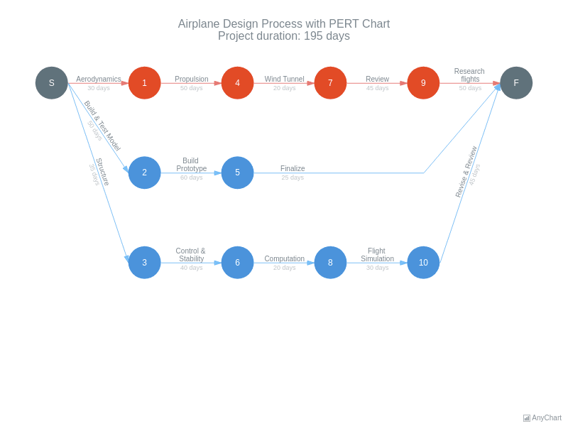 Pert Charts | AnyGantt Gallery | AnyChart