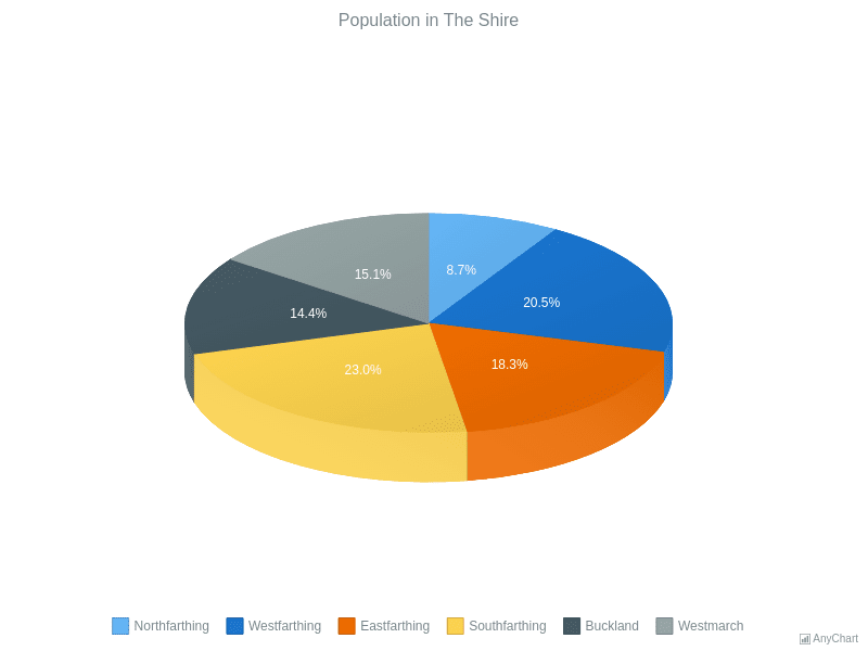 Pie and Donut Charts | AnyChart Gallery | AnyChart