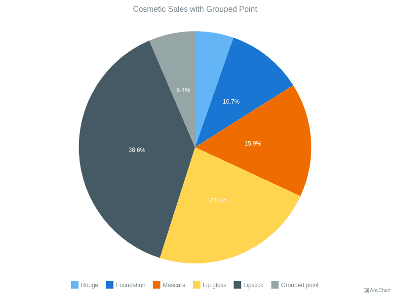 Pie Chart width Grouped Points | Pie and Donut Charts | AnyChart Gallery | AnyChart