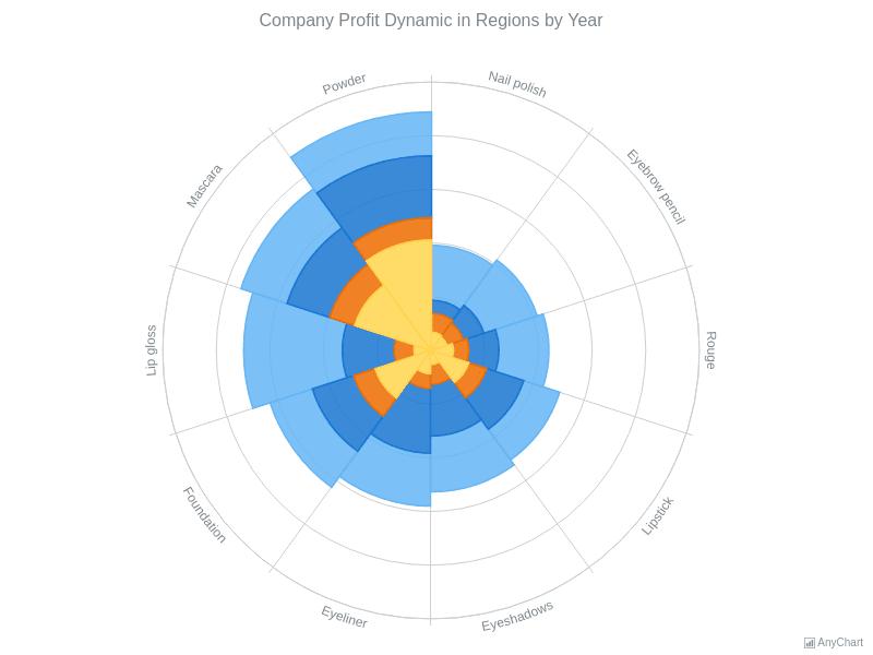 Polar Charts | AnyChart Gallery | AnyChart