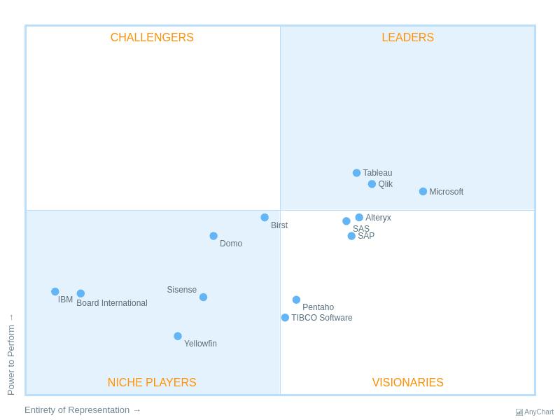 Quadrant Charts | AnyChart Gallery | AnyChart