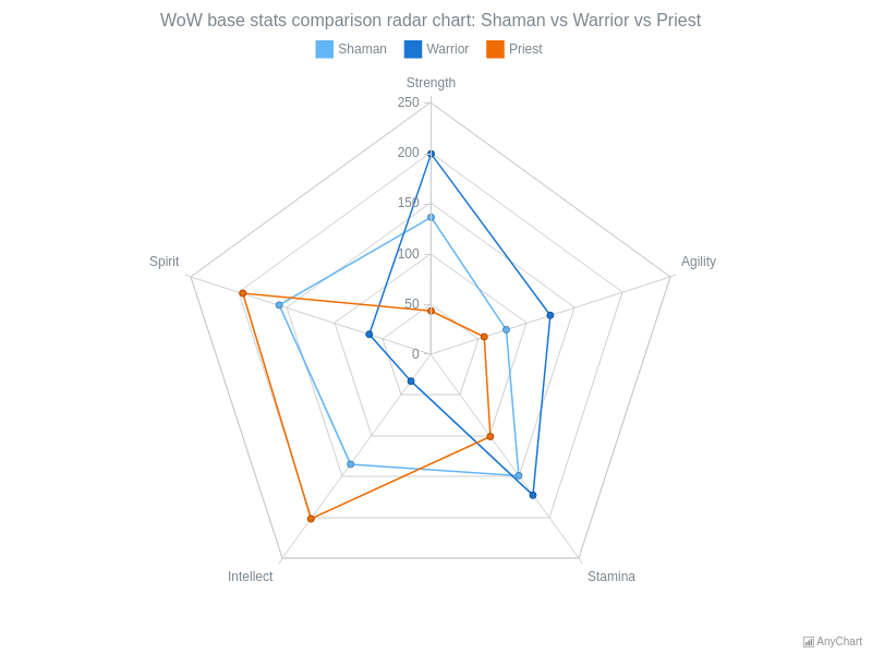 Radar Charts (Spiderweb) | AnyChart Gallery | AnyChart