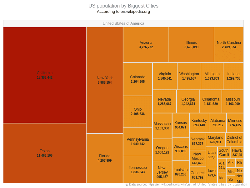 US population | Tree Map Charts | AnyChart Gallery | AnyChart