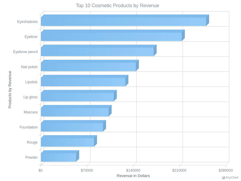 3D Bar Chart | 3D Bar Charts | AnyChart Gallery | AnyChart