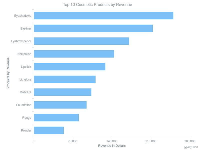 Bar Chart | Bar Charts | AnyChart Gallery | AnyChart