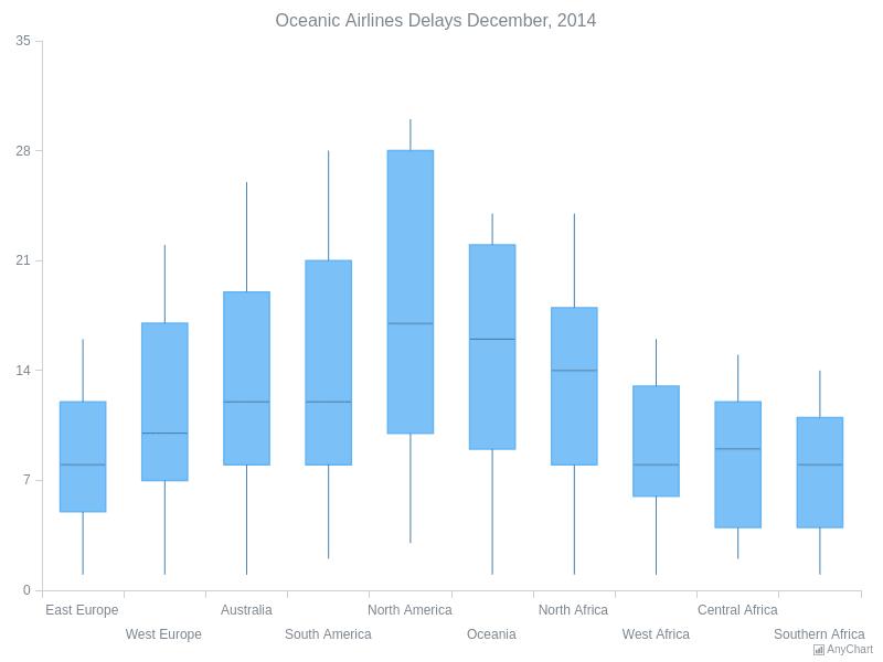 Box Chart | Box Charts | AnyChart Gallery | AnyChart