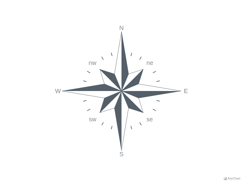 Compass Gauge | Circular Gauges | AnyChart Gallery | AnyChart