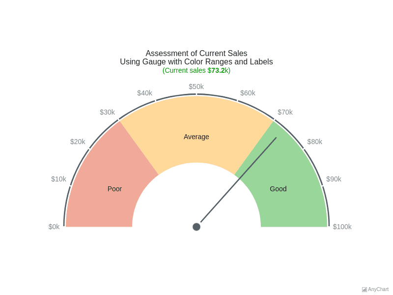 Gauge with Color Ranges | Circular Gauges | AnyChart Gallery | AnyChart
