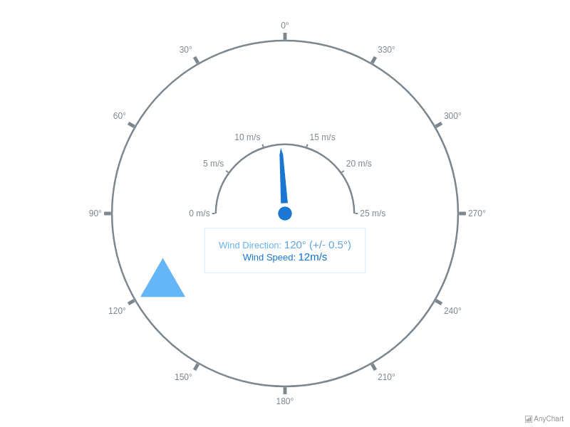 Wind Direction | Circular Gauges | AnyChart Gallery | AnyChart