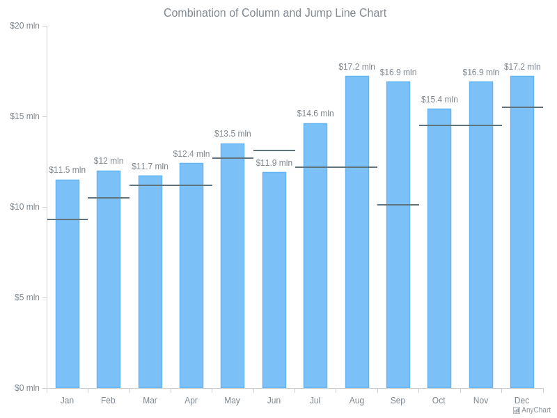 Combination of Column and Jump Line Chart | Column Charts | AnyChart Gallery | AnyChart