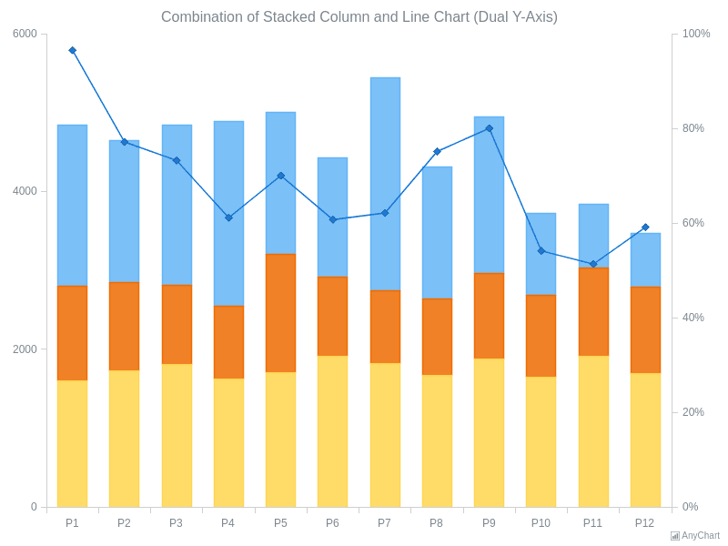 Stacked Column and Line Chart | Combined Charts | AnyChart Gallery | AnyChart