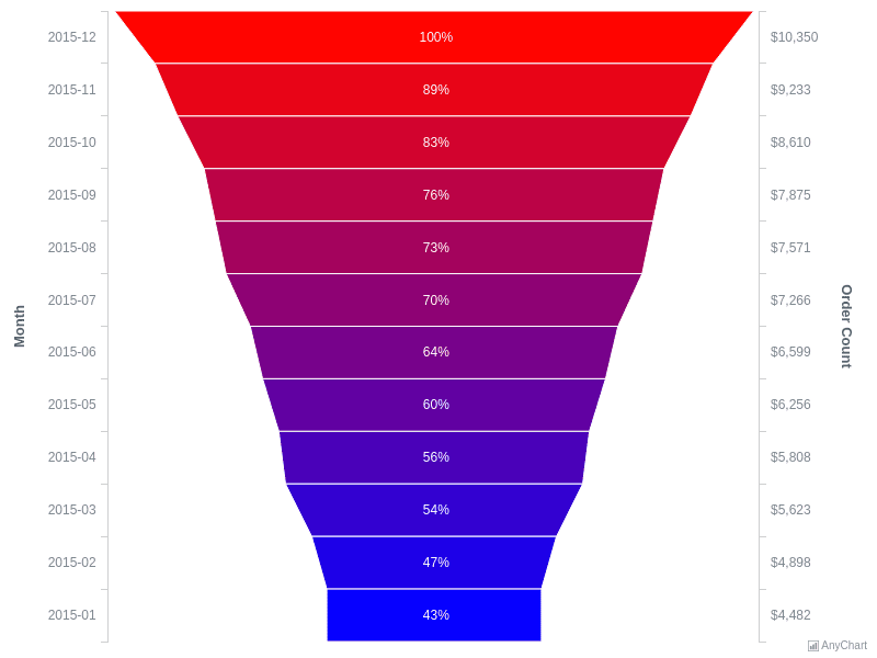 Custom Funnel Chart | Custom Drawing | AnyChart Gallery | AnyChart