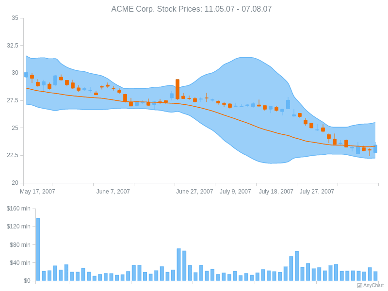 ACME Corp Prices | Dashboards | AnyChart Gallery | AnyChart